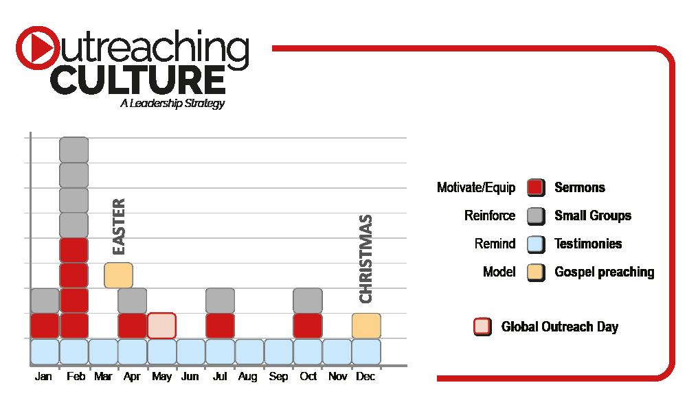 Outreaching Culture Diagram